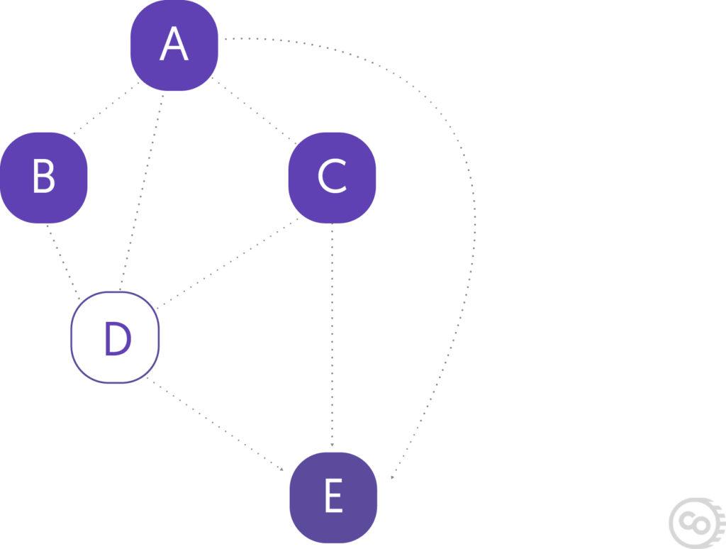 Directed Acylic Graph Diagram