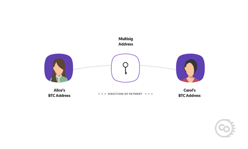 The Lightning Network - 2 People