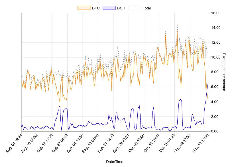 bitcoin vs bitcoin cash hashrate
