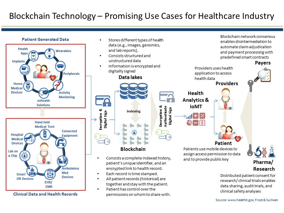 Blockchain use cases healthcare