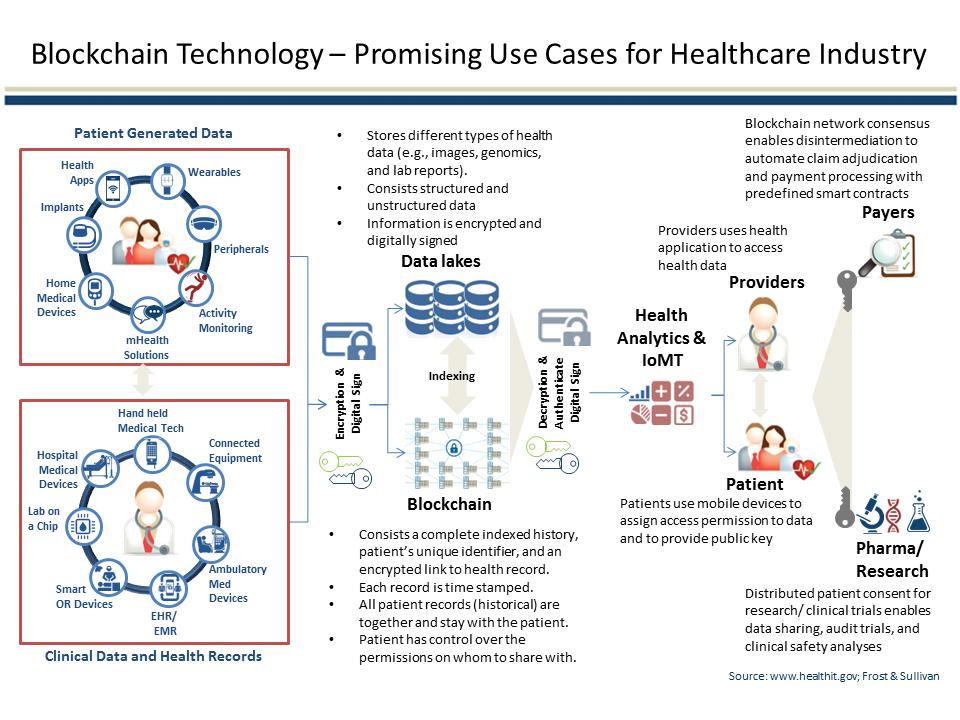 Blockchain use cases healthcare
