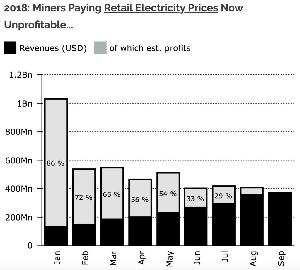 2018 bitcoin mining profitability