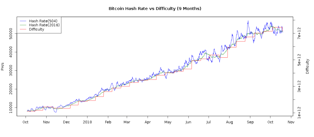bitcoin hashrate difficulty over the past 9 months