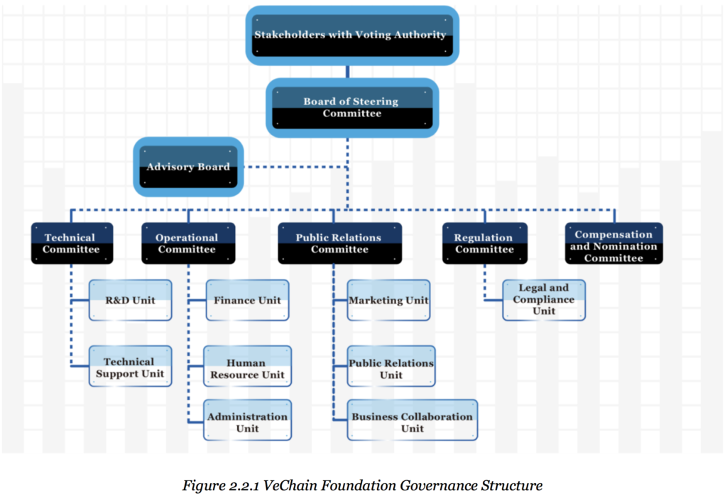 VeChain Governance Structure