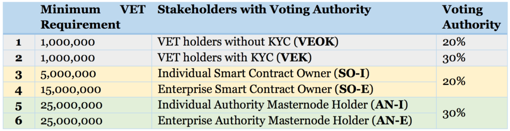 VeChain Voting Authority