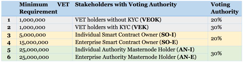 VeChain Voting Authority