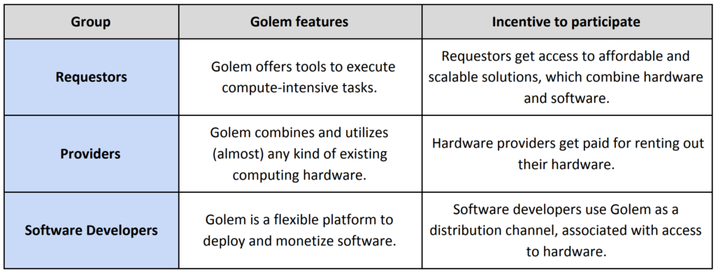 What is Golem (GNT) Cryptocurrency?